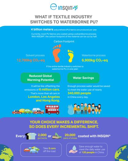 What if the textile converted completely to waterborne polyurethanes? (c) 2017 Covestro