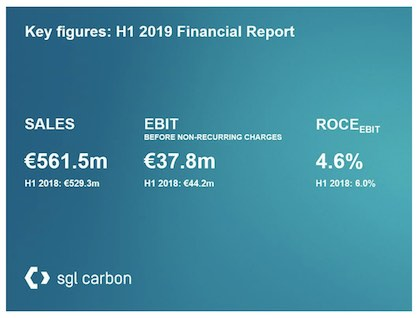 SGL Carbon s key figures from the interim financial report on the first half year 2019 (c) 2019 SGL Group