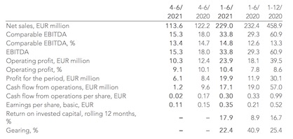 (c) 2021 Suominen In this financial report, figures shown in brackets refer to the comparison period last year if not otherwise stated.