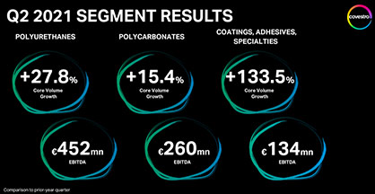 In Q2 2021 all segments achieved significant volume growth in all regions as well as an increase in sales.