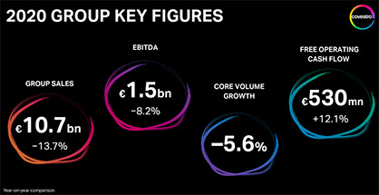 Covestro successfully navigated fiscal 2020. The Group benefited from its consistent measures as well as recovery in demand and achieved EBITDA at the upper end of its pre-corona-guidance.