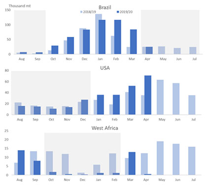 Imports from China to Brazil and the United States increase as imports from West Africa decrease. (c) 2020 ICAC