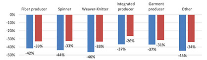 Corona-pandemic impact on orders and turnover, per manufacturer type (Source ITMF)