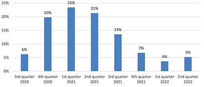 When do you expect quarterly turnover to be back to pre-crisis levels? (Source ITMF)