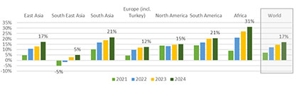 What is your company´s expected turnover from 2021 to 2024 comparde to 2019 (regional average)?