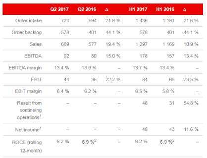 Key figures of the Oerlikon Group as of June 30, 2017 (in CHF million)<br />