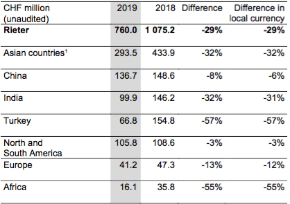 1 excluding China, India, Turkey (c) 2020 Rieter