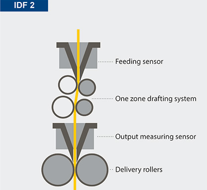 Mechanical differences between IDF 1 and IDF 2