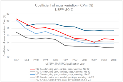 Changes in yarn evenness since the first USTER® STATISTICS